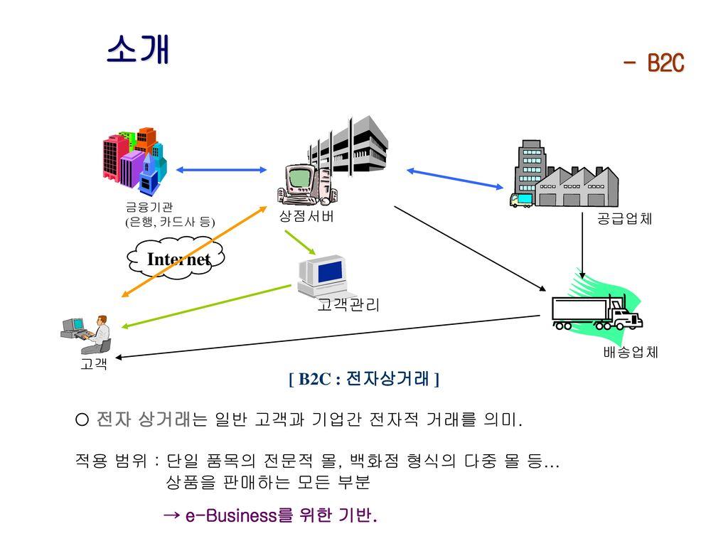 소개 - B2C Internet [ B2C : 전자상거래 ]  전자 상거래는 일반 고객과 기업간 전자적 거래를 의미.